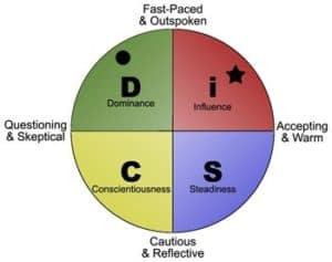 DISC quadrant graph